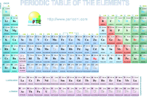 Tabel periodik unsur kimia tuturajar urtaz Choice Image